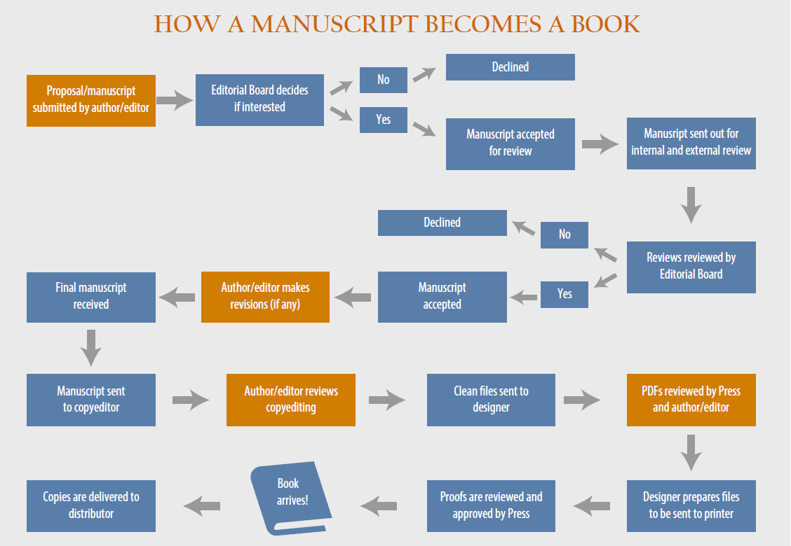 Book publishing flowchart